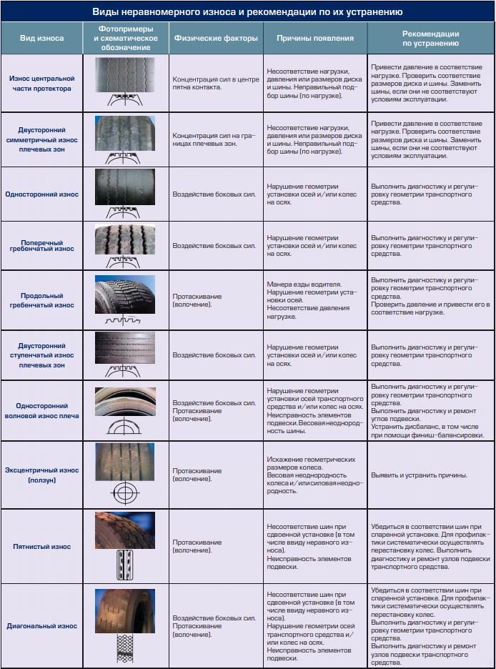 Как определить износ шин - 4 способа