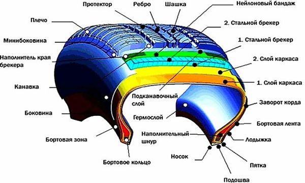 Летняя или всесезонная резина - как выбрать?Обозначения летних и всесезонных шин.